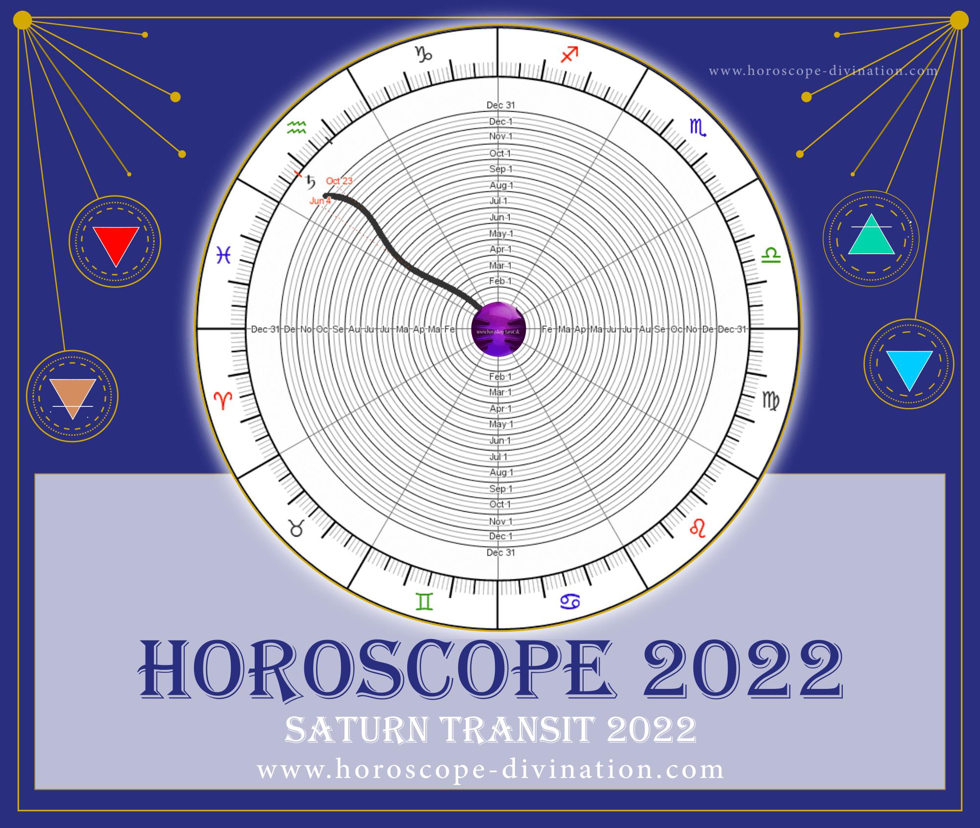 Astrology 20 — Retrograde Planets 20 Mercury, Venus, Mars...